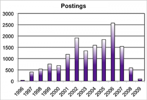 Total postings to the RiskChat.com website by year.